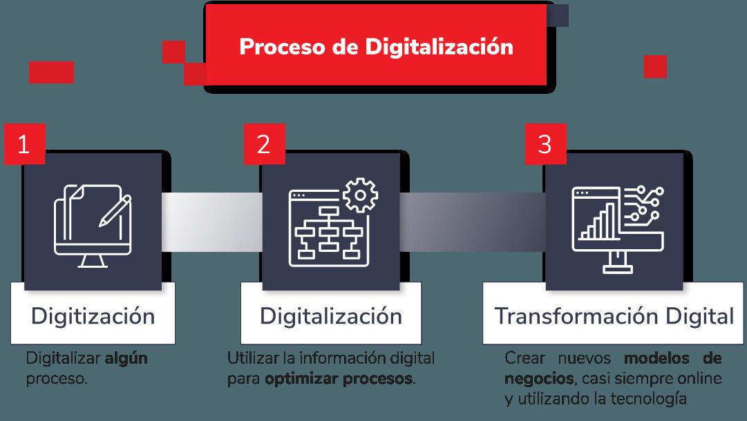 El Proceso de Digitalización de GeeksHubs